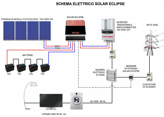 Schema Elettrico Per Inverter : Solar energy point eclipse sistema di accumulo
