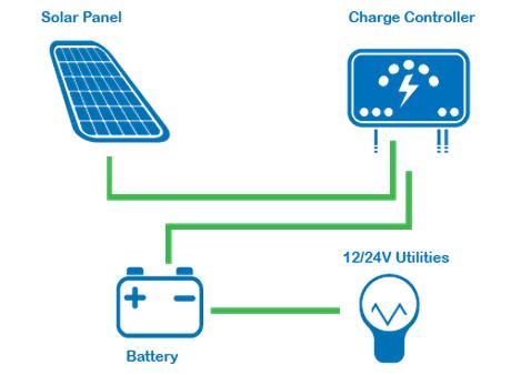 Solar Energy Point - EPSOLAR REGOLATORE DI CARICA REGDUO 10A
