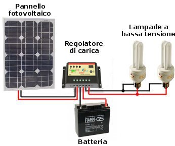 Solar energy point kit solare illuminazione 30w 12v per for Kit di energia solare in cabina