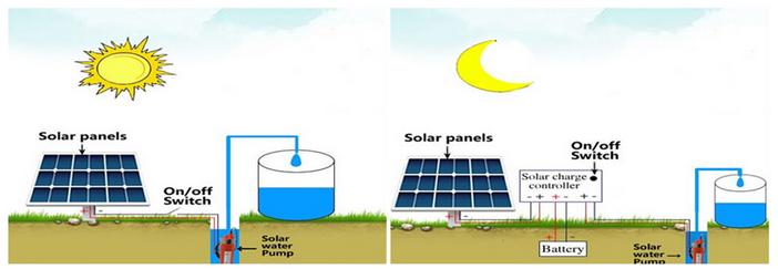 Pannello Solare Per Pompa Pozzo : Solar energy point kit solare irrigazione w v l