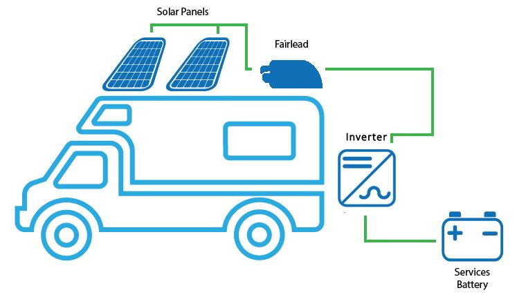 Schema Elettrico Pannello Solare Per Camper : Solar energy point kit fotovoltaico camper w inverter