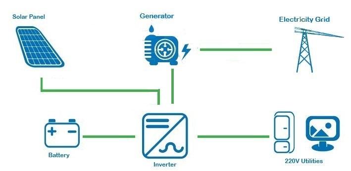 Schema Collegamento Fotovoltaico : Solar energy point kit fotovoltaico trifase plus kw v
