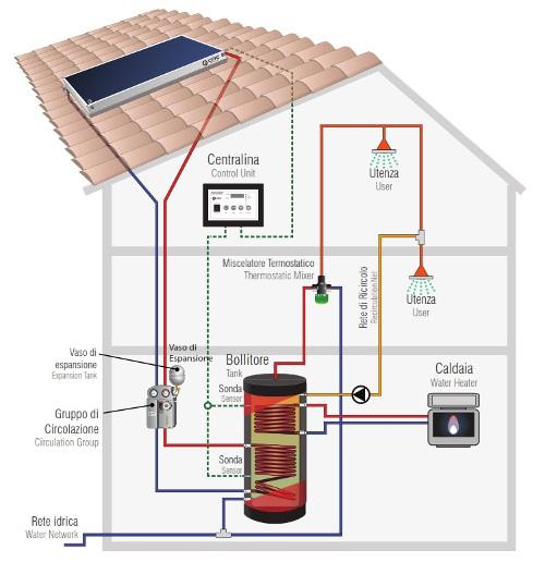 Cmg Solari For-U - Kit a circolazione forzata