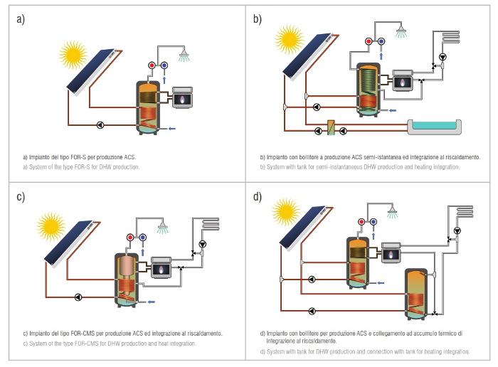 Cmg Solari For-U - Schemi kit a circolazione forzata
