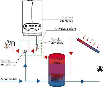 Solar energy point immergas valvola solare caldaie for Temperatura acqua caldaia termosifoni